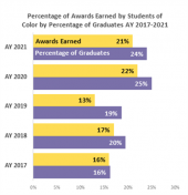 Percentage of Awards earned by students of color by percentage of graduates AY 2017-2021