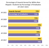 Percentage of Awards earned by non-white hispanic students by percentage of graduates AY 2017-2021