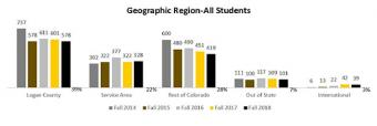 Geographic Region - All Students