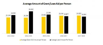 Average Grant/Loan aid