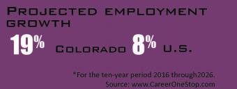 Projected employment growth 19% Colorado, 8% US