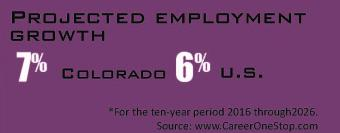projected employment growth 7% Colorado, 6% US