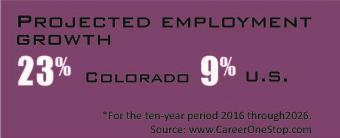 Projected Employment growth 23% Colorado 9% US