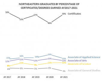 Graduates by percentage of certificates/degrees earned
