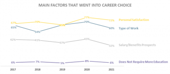 Main factors that went into career choice