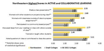 Northeastern highest scores in active and collaborative learning