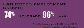 Projected Employment growth 74% Colorado, 96% US